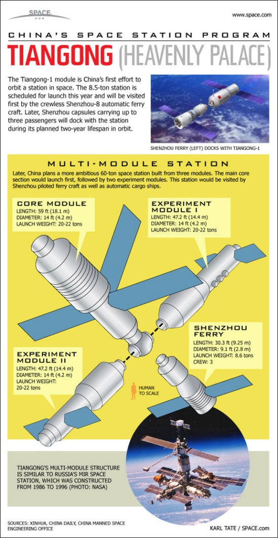infographic of china's planned space station (image: space.com, courtesy scientific american)