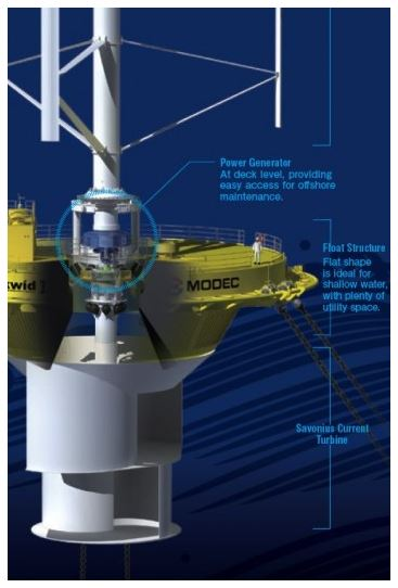 darrieus turbine - a diagram of the features of skwid (image: courtesy gizmag)