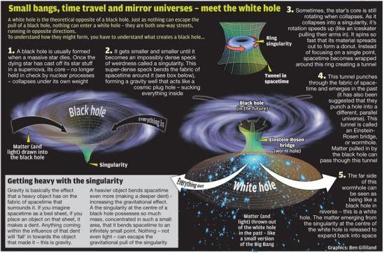 how white holes (might) work - (image: ben gilliland; courtesy stumbleupon)